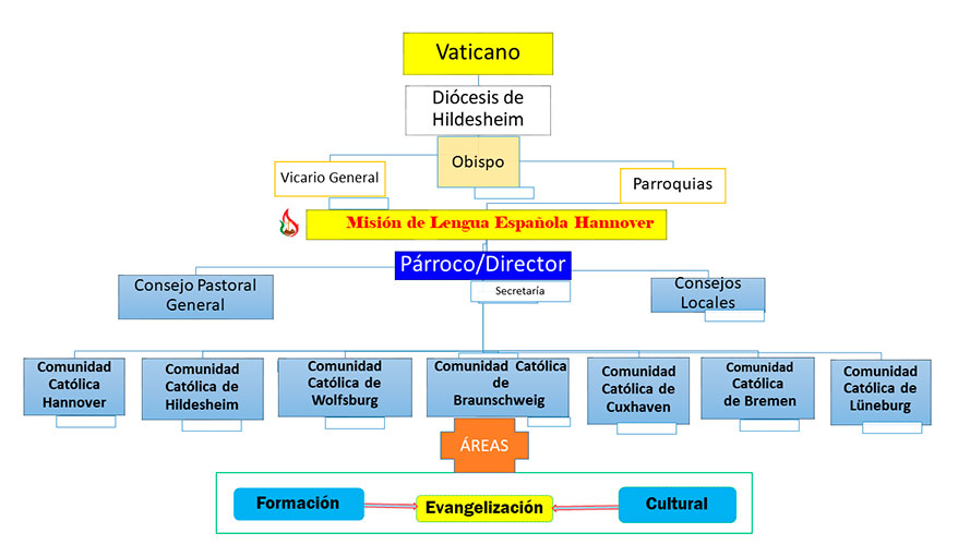 organigrama-mision-catolica-hannover
